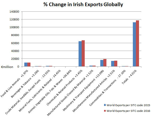 Changes in Irish Exports to Great Britain and Globally