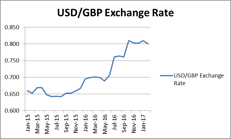 USD/GBD Exchange Rate