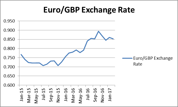 Euro/GBP Exchange Rate