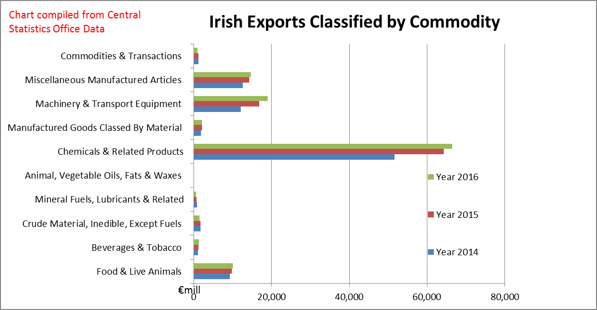 Irish Exports Classified by Commodity 2014-2016