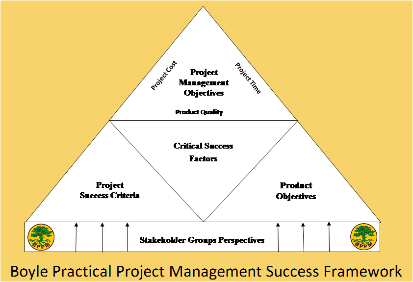 Project Success Framework